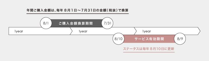 年間ご購入金額は、毎年8月1日~7月31日の金額(税抜)で換算